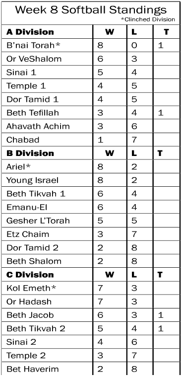 Softball Standings Week 8