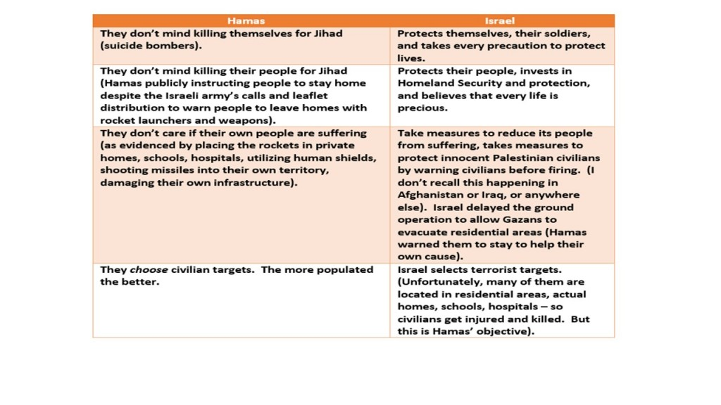 Comparative Analysis of Hamas vs. Israel in self preservation and self-destruction
