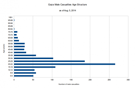 Male Casualties - 5 August 2014