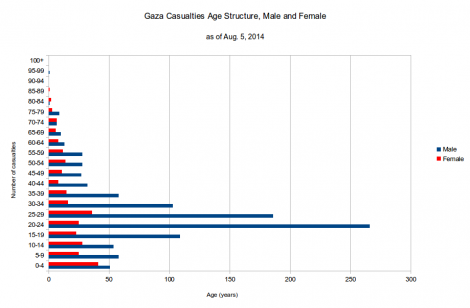 gaza05_male_and_female_casualties