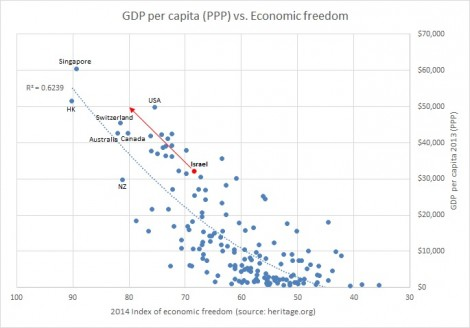 GDP per capita and economic freedom labelled