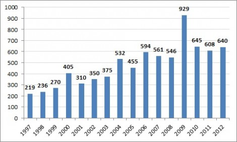 Number of anti-Semitic incidents across the United Kingdom, 1997-2012, as recorded by the Community Security Trust.