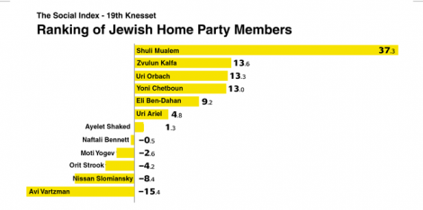 The Full Ranking of Jewish Home MKs