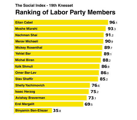 The Full Ranking of Labor Party MKs