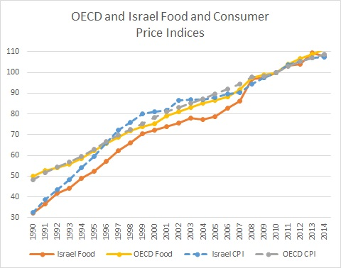 Source: http://stats.oecd.org/Index.aspx?DatasetCode=MEI_PRICES