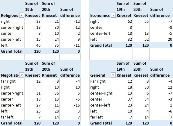 Table 4: Summary of results by different right-left axes: Religious, economics, negotiations, and general