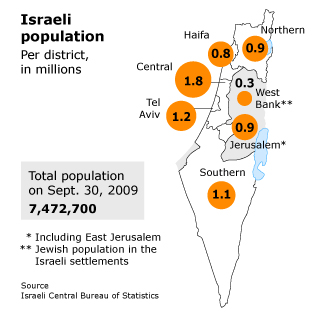 Israeli Population by District.