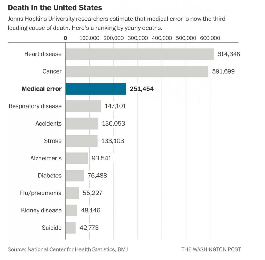 Deaths in the US
