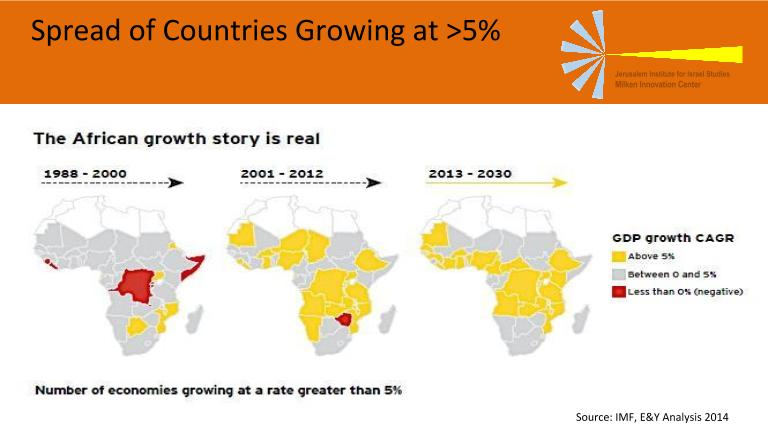 African Growth Rates.pptx