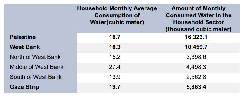 Amount of Consumed Water in the Household Sector in Palestine (thousand cubic meter) and Household Monthly Average Consumption of Water (cubic meter) by Region, 2015 (source: Palestinian Central Bureau of Statistics)