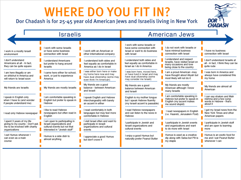 """Are you an American Israeli or Israeli American? Peanut Butter or Hummus?"""