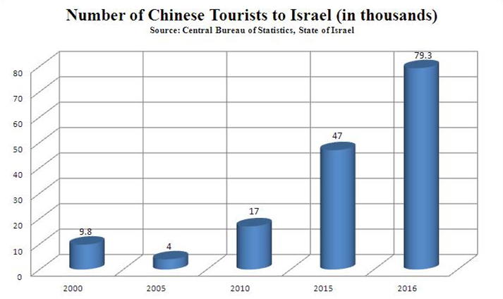 tourists of China to Israel