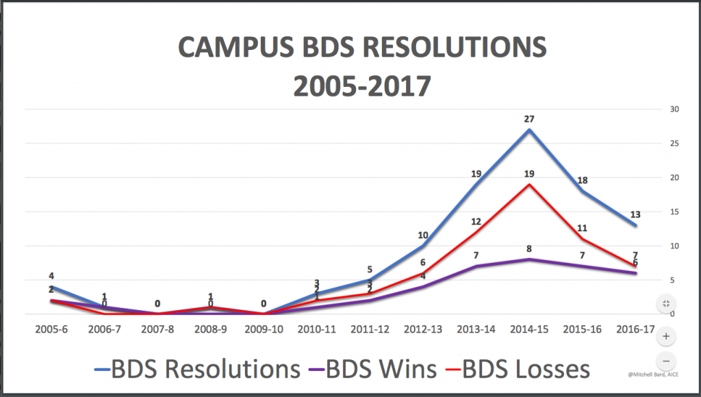 BDS RESOLUTIONS