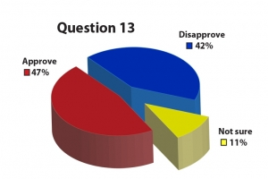 "Q: ""Do you approve or disapprove of the Obama Administration's handling of the Iran nuclear issue? Image: AJC"