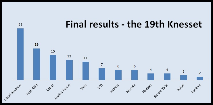 Final results for the 19th Knesset