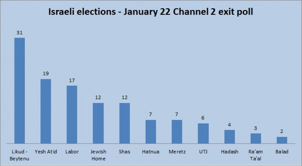 Channel 2 exit poll, as of 10 p.m.
