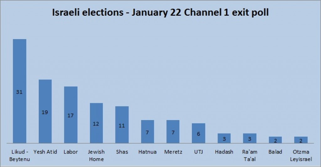 Channel 1 exit poll