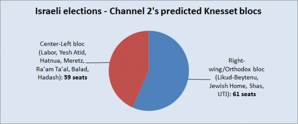Channel 2's predicted blocs for the 19th Knesset