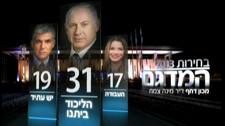 A screenshot of the Channel 2 exit poll, Tuesday night