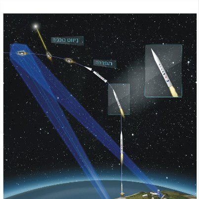 Sketch describing how the Arrow 3 missile interceptor works (courtesy: Israeli Ministry of Defense)