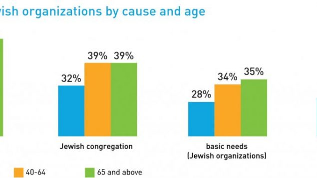 Younger Jews are less tied to federated giving, a new study says. Graphic courtesy Jumpstart