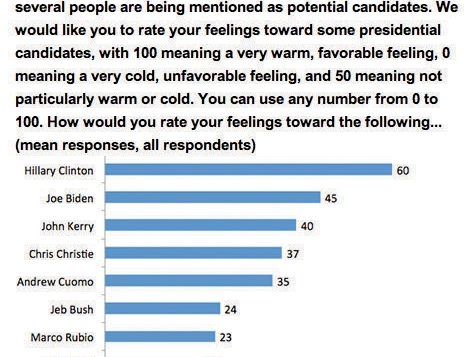 Whom do U.S. Jews favor as their next president? Democrats dominate. Graphic courtesy American Jewish Committe