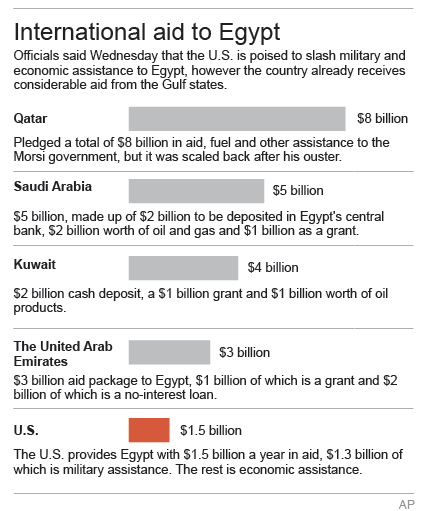 Chart depicting major state donors to Egypt (credit: AP)