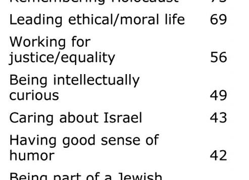 Source: Pew Research Center 2013 Survey of U.S. Jews, Feb. 20-June 13, 2013.
