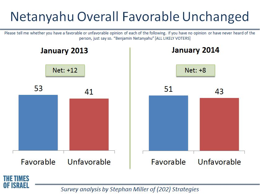 Netanyahu's favorability rating changed little between January 2013 and January 2014. (credit: Stephan Miller)