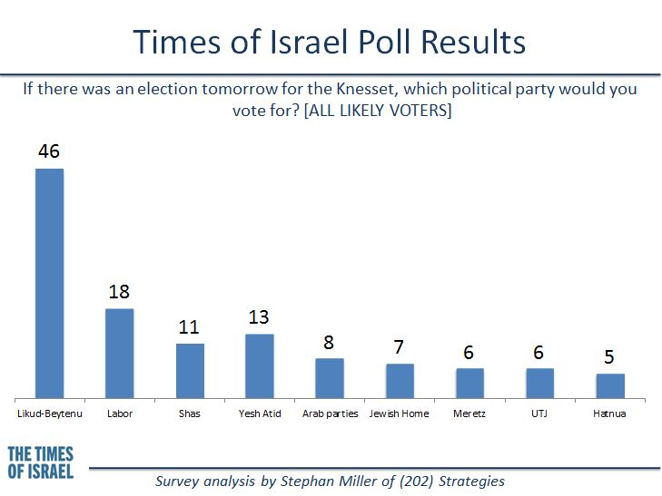 If elections were held today... Times of Israel poll, December 2013. (credit: Stephan Miller, (202) Strategies)