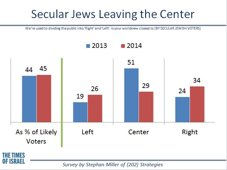 Secular Jews leaving the center. (credit: Stephan Miller, (202) Strategies)
