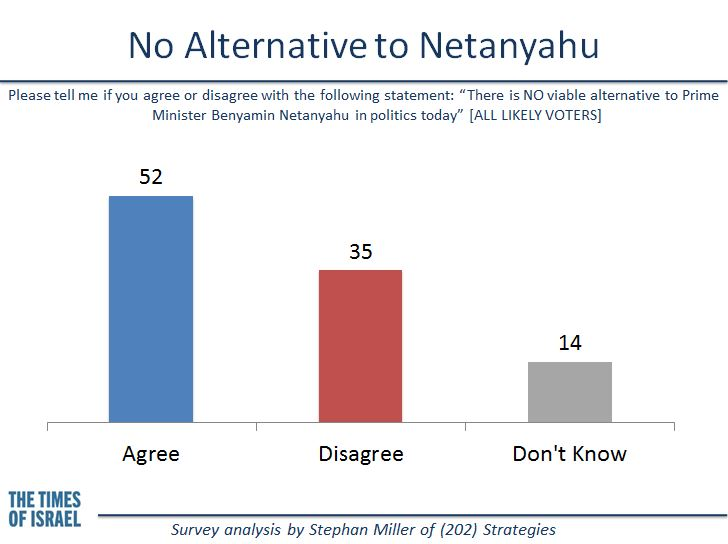 No alternative to Netanyahu. (credit: Stephan Miller)