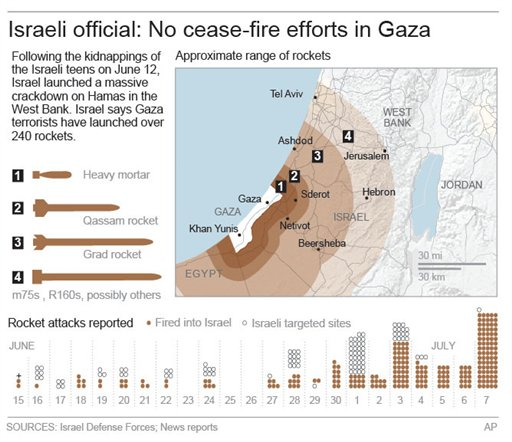 A graphic showing details of rocket fire from Gaza into Israel (AP)