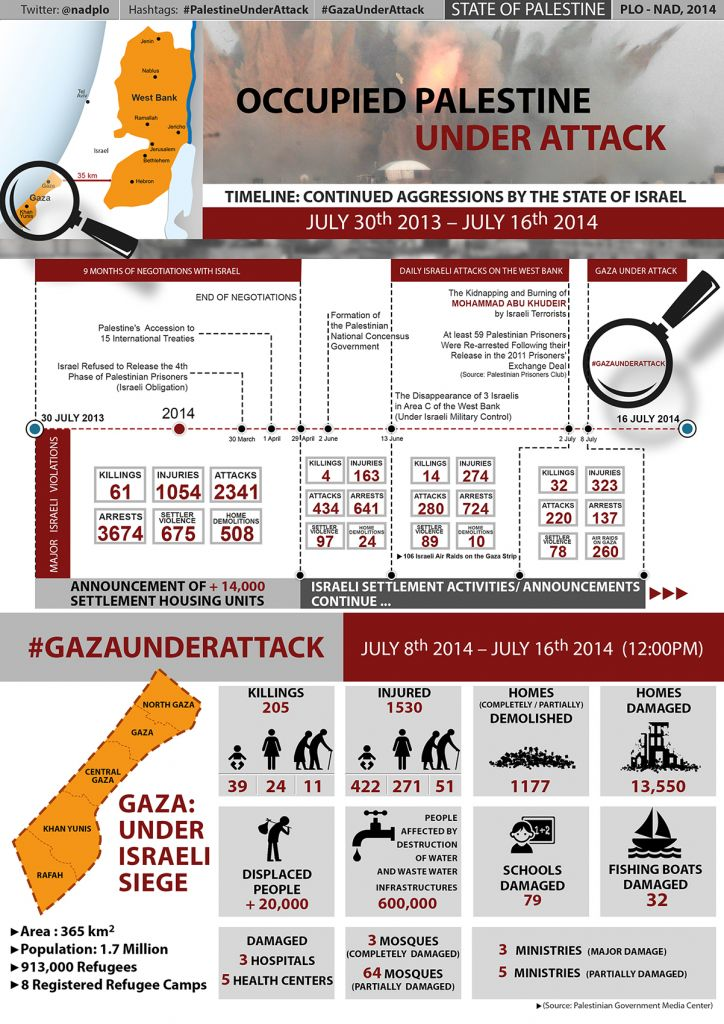 Palestine Under Attack infographic by PLO Negotiation Affairs Department