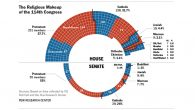 The Religious Makeup of the 114th Congress. Courtesy of Pew Research Center