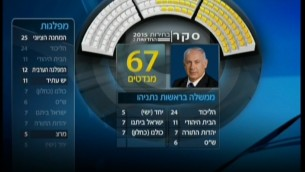 A Channel 2 poll shows one possible Benjamin Netanyahu coalition. The poll, published on February 16, 2015, found that Netanyahu will have an easier time building a coalition than Zionist Union leader Isaac Herzog. (photo credit: Screen capture, Channel 2)