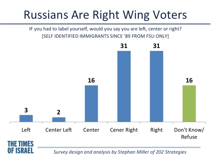 Or Vote For The Russian 115
