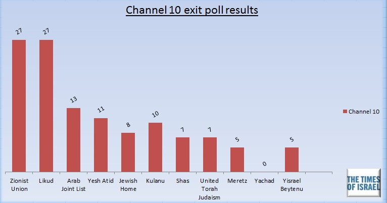 Channel 10 exit poll, March 17, 2015.