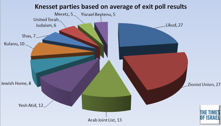 A projected breakdown of Knesset seats based on an average of TV exit polls published Tuesday night, March 17, 2015