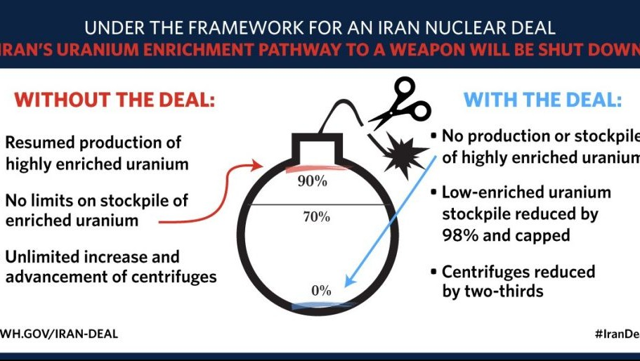 A diagram issued by the White House, similar to the one used by Prime Minister Benjamin Netanyahu in 2012 to illustrate the dangers of a nuclear Iran, points out the advantages of a nuclear deal with Tehran, April 8, 2015 (Photo credit: Courtesy  White House website)