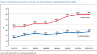 Comparison of intermarriage rates in the UK and USA