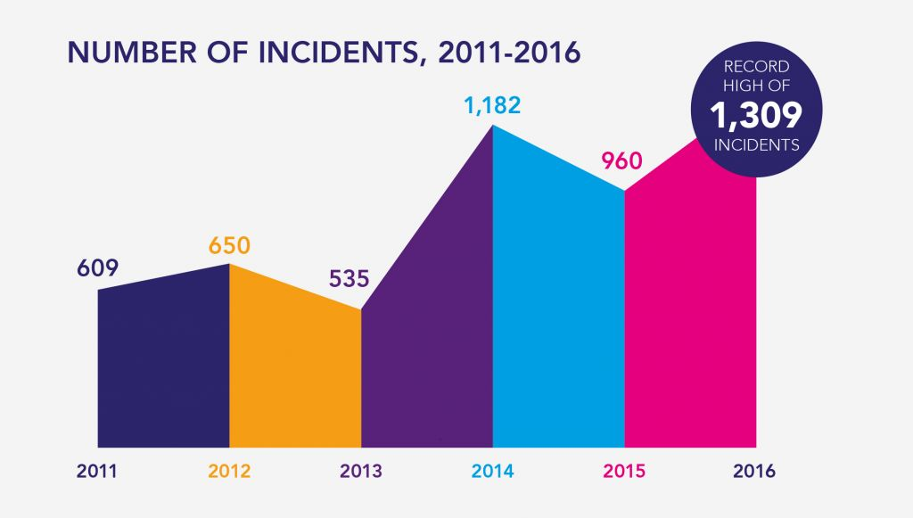 Incidents Report 2016