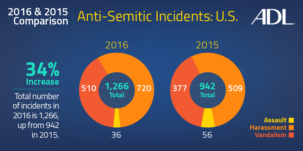 Anti-Semitic incidents rose in Fla. last year