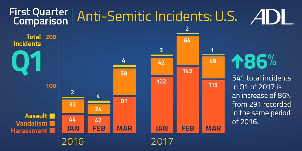 Anti-Semitic Incidents In US Surging In '17