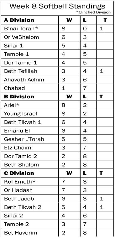 Softball Standings Week 8