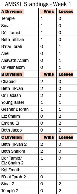 Atlanta Synagogue Softball Results – Week 1 1