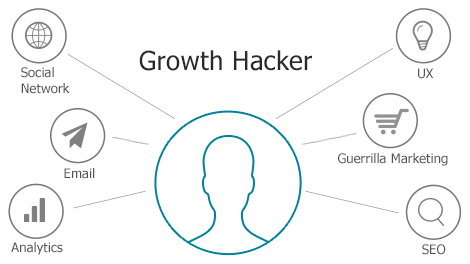 Image result for growth hacking