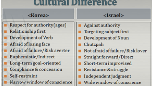 Cultural Difference