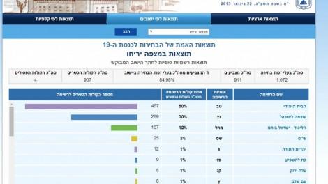 Voting record