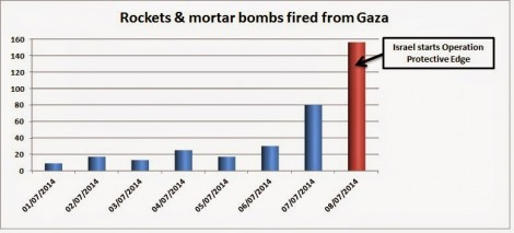 Daily 'gift' of rockets sent from Gaza into Israel between July 1 and July 8, 2014.